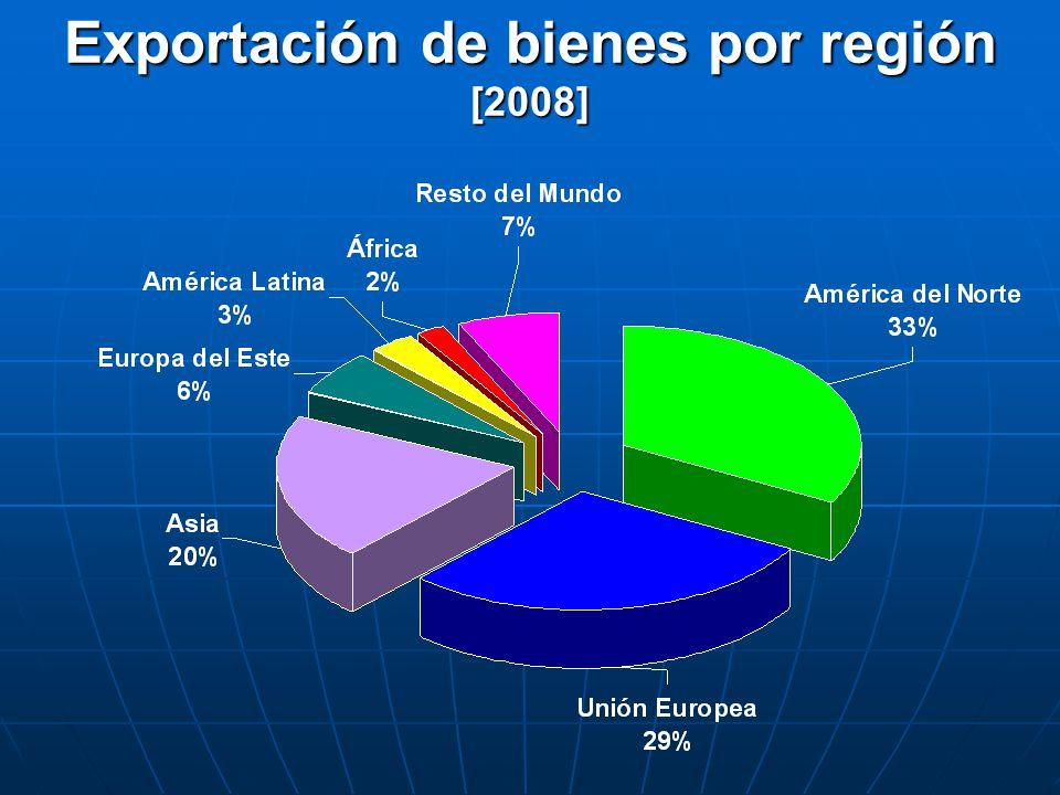 Exportación de bienes por región [2008]